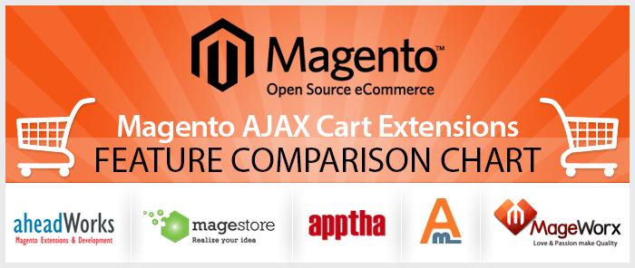 AJAX Cart Extensions Comparison